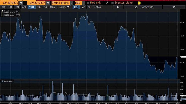 Rendimiento de Deutsche Bank en el año. (Bloomberg)
