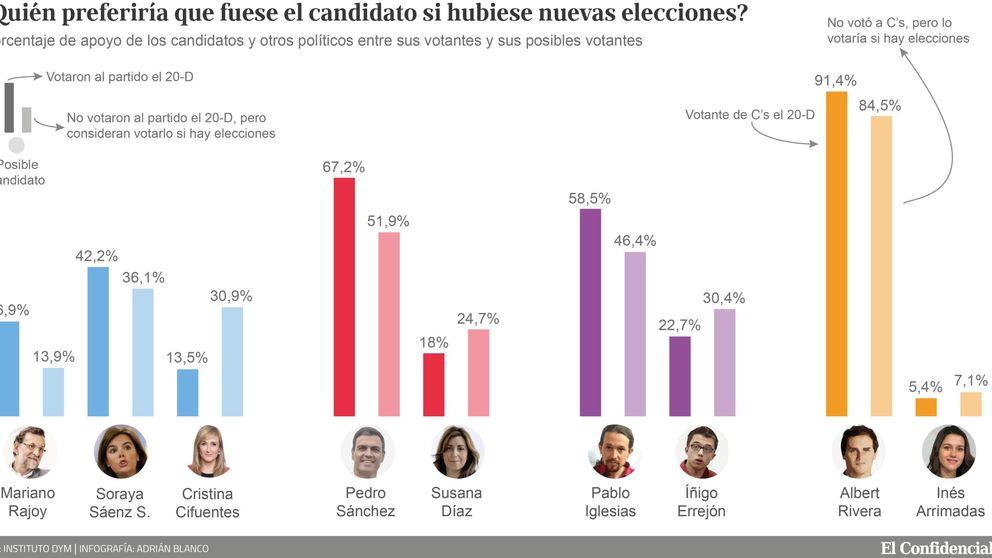 Una mayoría de votantes del PP quiere a Sáenz de Santamaría de candidata el 26J