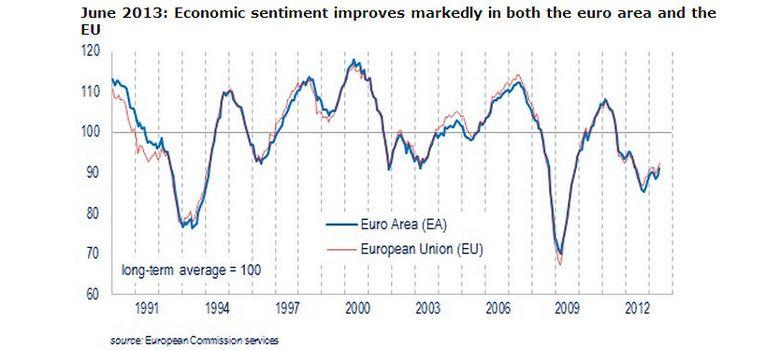 Foto: Europa sale de la recesión y despeja el camino a la economía española