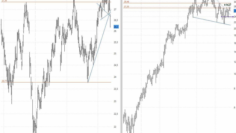 Inditex también muestra la debilidad técnica