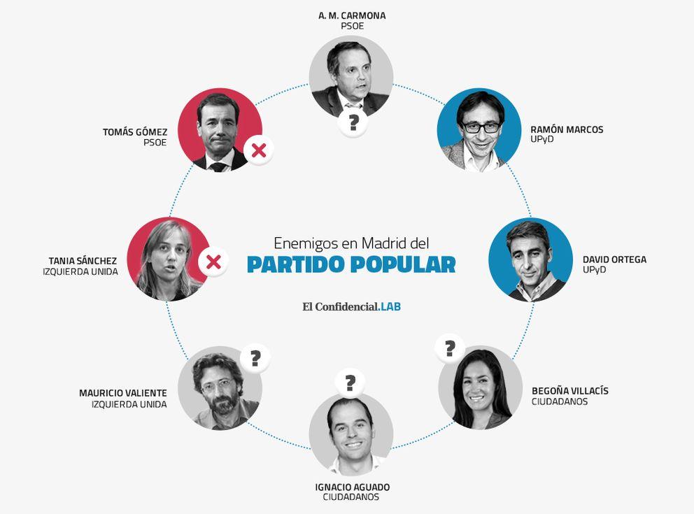 Foto: Ni PP, ni PSOE, ni IU... Madrid se queda de un plumazo sin candidatos