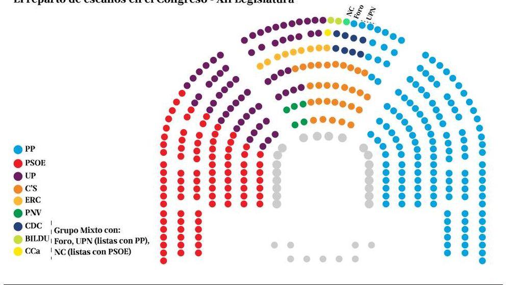Se cierra un reparto de sillones que Podemos no considera representativo