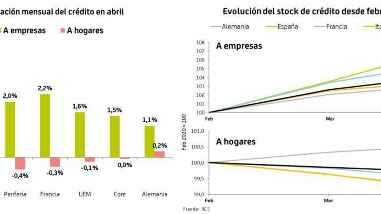 Evolución del crédito. (Fuente: Bankia Estudios a partir de datos del BCE)