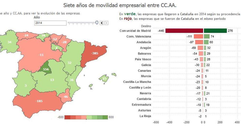 Cataluña pierde el pulso empresarial con Madrid: así se van las empresas a otras CCAA