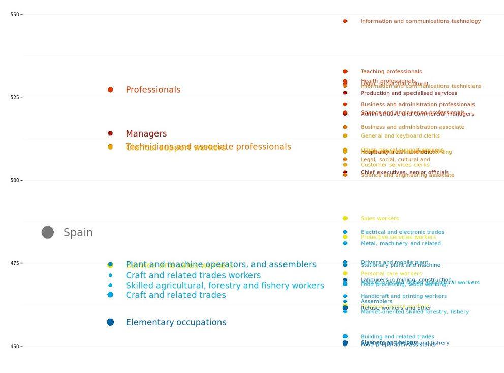 Rendimiento en matemáticas de los niños españoles en función de la ocupación de sus padres. (OCDE)