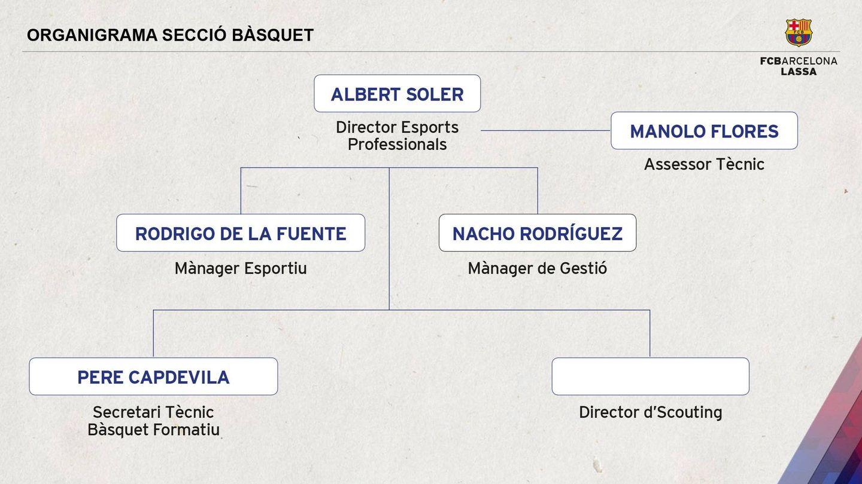 Nuevo organigrama de la sección de baloncesto del FC Barcelona. (Foto: FC Barcelona)