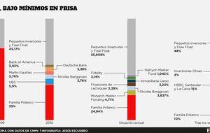Los Polanco bajan al 10% de Prisa tras la revolución en el capital