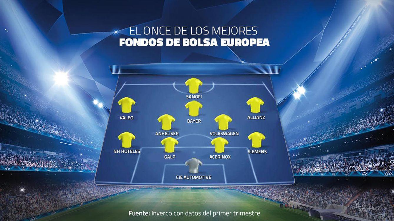Foto: Este sí es un once de Champions: los valores de los mejores fondos de bolsa europea