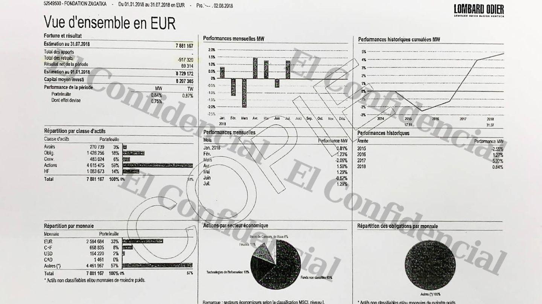 Documento de la cuenta de la Fundación Zagatka en el banco Lombard Odier al que ha tenido acceso El Confidencial. Recoge el saldo con fecha del 2 de agosto de 2018. (EC)