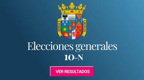 El PP gana las elecciones generales en Palencia, seguido del PSOE