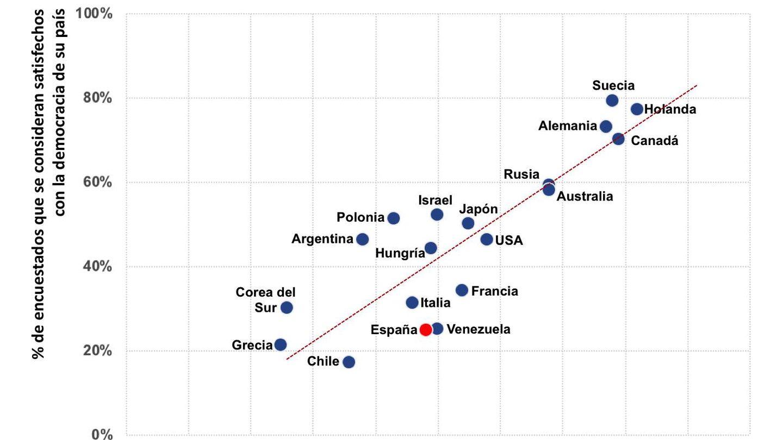 Gráfico 4 democracia.