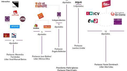 El árbol genealógico de Podemos y sus confluencias territoriales