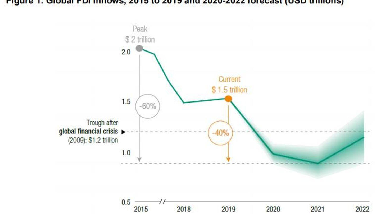 Fuente: UNCTAD, World Investment Report 2020.