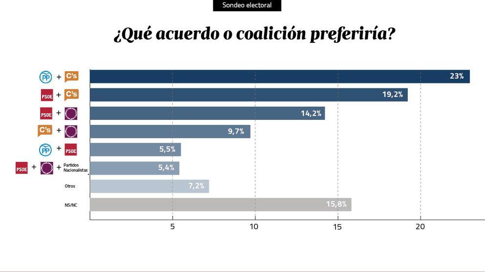 La mitad de los españoles, segura de que el PP gobernará con C's tras el 20-D