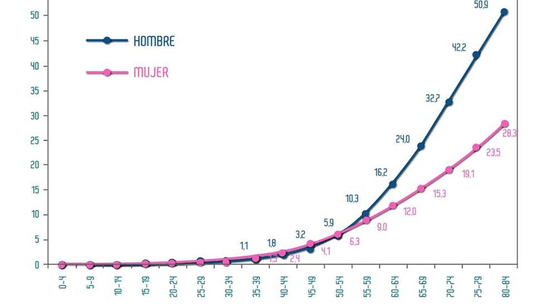Probabilidad de desarrollar un cáncer en España durante el periodo 2003-2007 (SEOM)