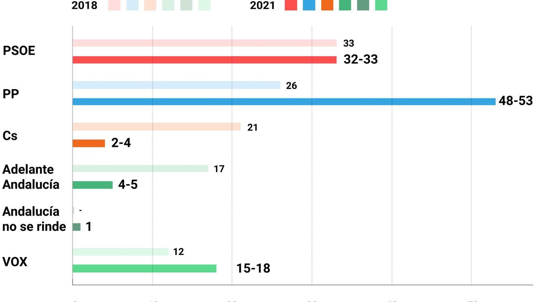 Juanma Moreno absorbe el centroderecha en Andalucía y roza la mayoría absoluta