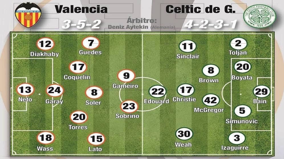 Foto: Posibles alineaciones de Valencia y Celtic de Glasgow. (EFE)