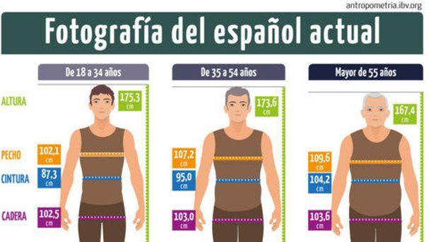 Foto: No muy alto y con sobrepeso: así es el hombre español medio