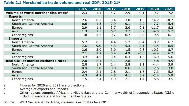 Volumen de comercio. (Fuente: OMC)