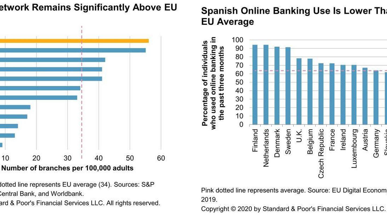 Oficinas de la banca tradicional y contactos digitales. (Fuente: S&P)
