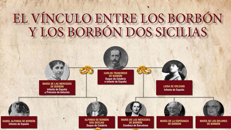 El vínculo entre los Borbón y los Borbón Dos Sicilias (Ver completo)
