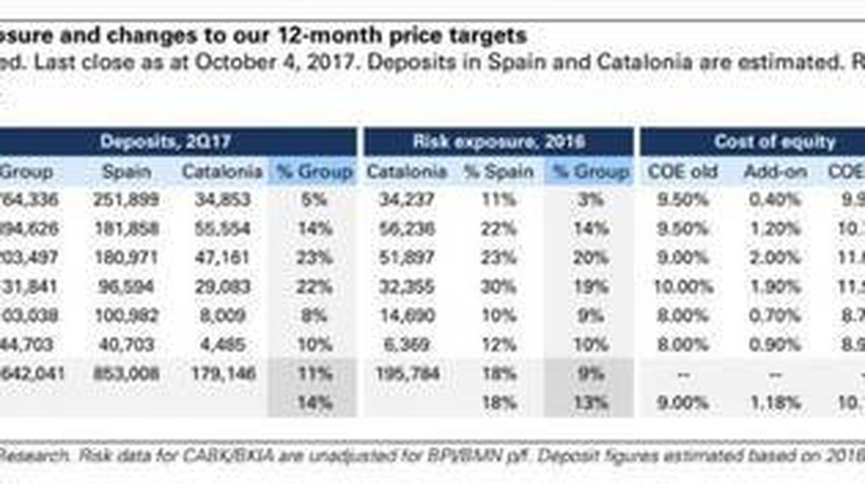 Revisión de Goldman Sachs a la banca española. (Goldman Sachs)