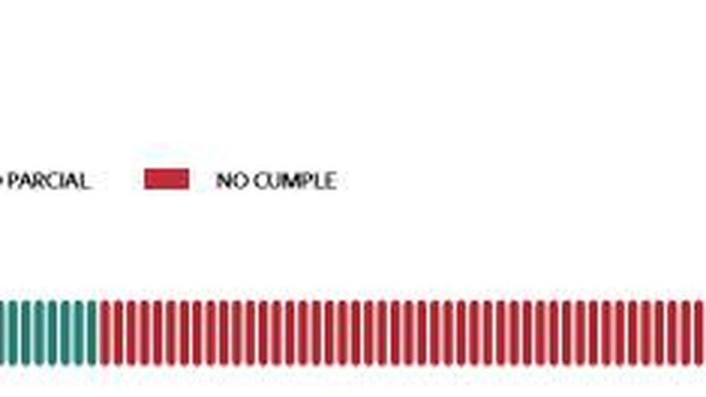 Extraído del informe de la Fundación Compromiso y Transparencia.