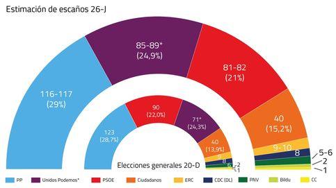 Unidos Podemos (85-89) y el PSOE (81-82), al borde de la mayoría absoluta