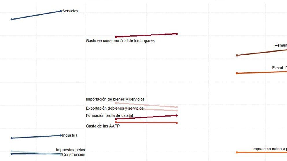 No sólo prostitución y drogas: así cambia la contabilidad nacional