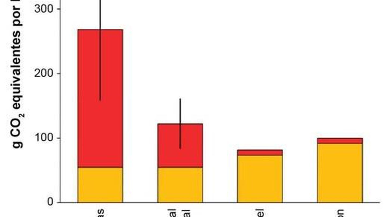 La huella de efecto invernadero del gas de esquisto, el gas convencional, el petróleo, y el carbón, expresados en g de CO2 equivalentes. El amarillo indica emisiones directas e indirectas de CO2 y el rojo indica emisiones de metano expresadas en CO2 equivalente (Howarth et al, 2015)