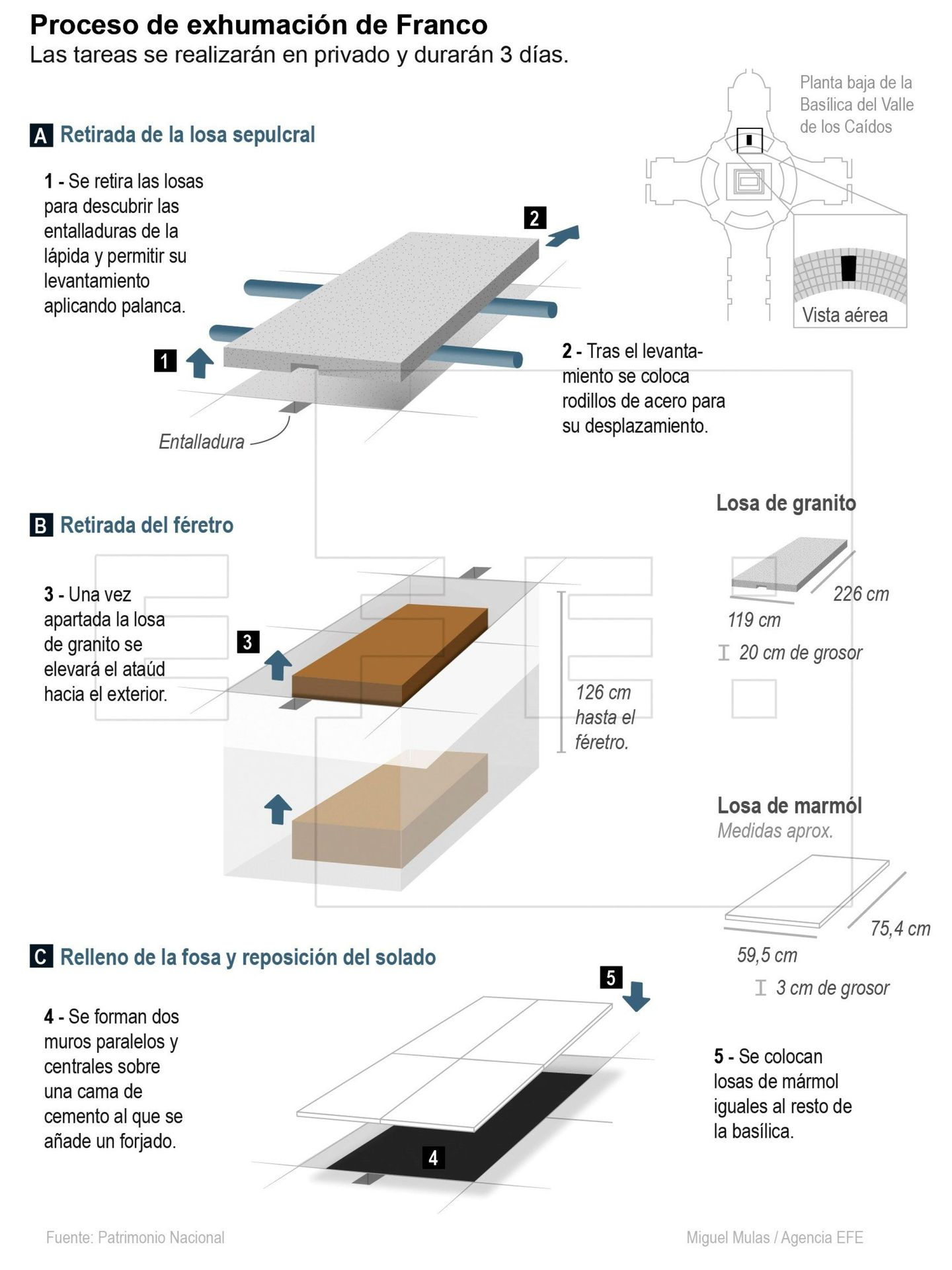 El proceso de exhumación de Franco. (EFE)