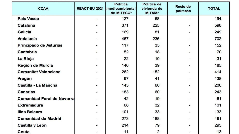 Preasignación de fondos europeos.