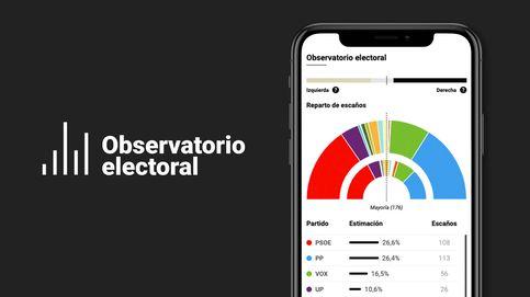 El PP aumenta su ventaja sobre el PSOE y la derecha alcanzaría la Moncloa