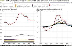 La renta media en España cae con la crisis hasta niveles del año 2000