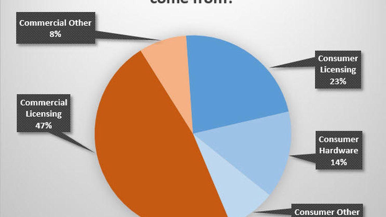 Gráfico: ZDNet