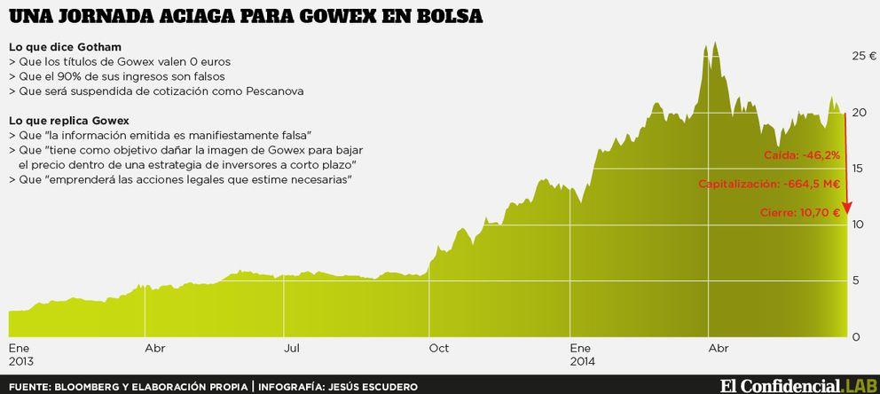 Foto: Gowex se hunde un 46% después de que Gotham City valore sus títulos... ¡a 0 euros!