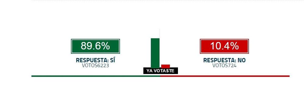 Foto: El 90% de los lectores de 'El Confidencial', a favor de que Carmena cese a Zapata