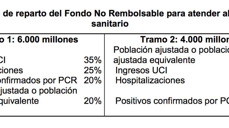 Propuesta del Ministerio de Hacienda de reparto del fondo sanitario de 10.000 millones entre las CCAA.