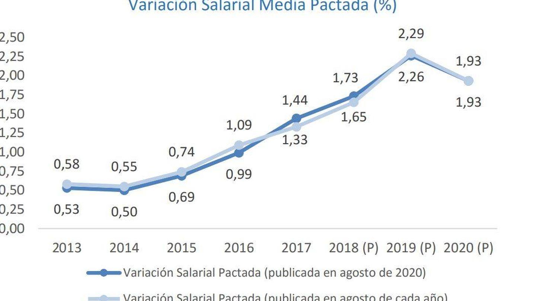 Variación salarial media pactada. (Ministerio de Trabajo)