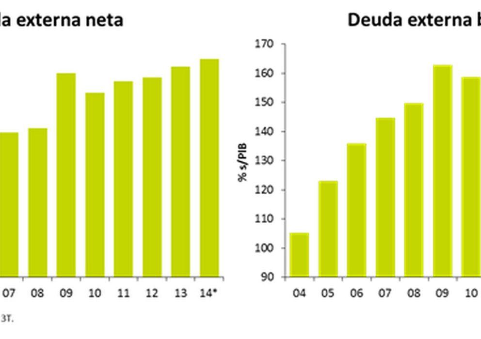 Foto: Fuente: Bankia