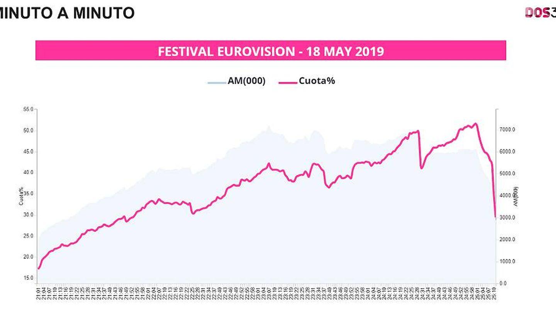 Minuto a minuto de la audiencias de Eurovisión 2019. (Datos: Dos 30')