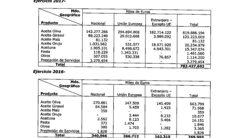 Desglose de las ventas de Sovena España por negocios y geografías. (Sovena)