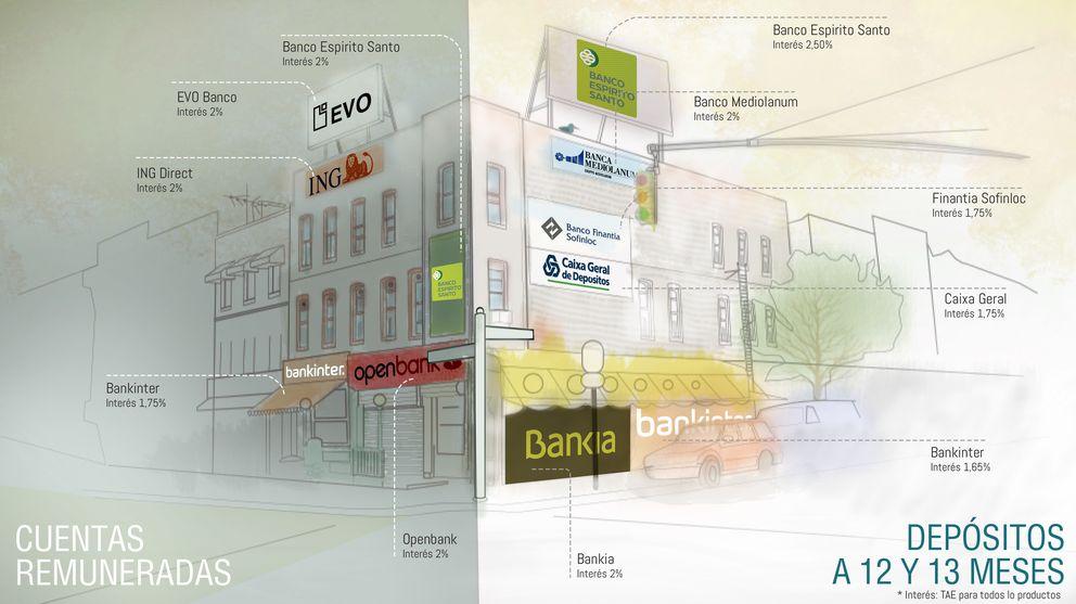 Foto: El escaparate bancario de 2014: ¿cuánto le dan por su depósito o cuenta remunerada?