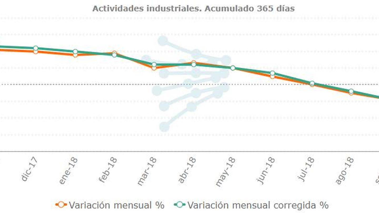 Datos del último año. (Fuente: Red Eléctrica de España)