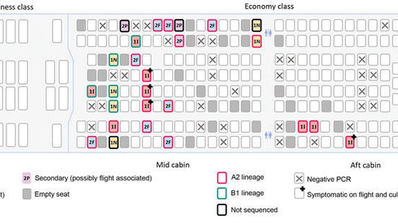 Ubicación de los pasajeros enfermos y de los que se contagiaron en el Qantas Airways QF577
