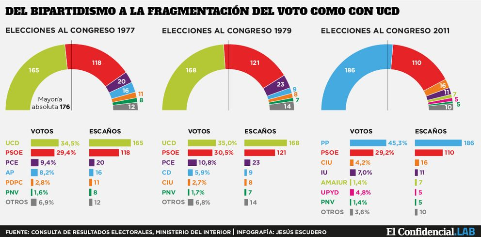 Foto: Arriola vende al PP que el 35% del voto da la victoria electoral... gracias a Podemos