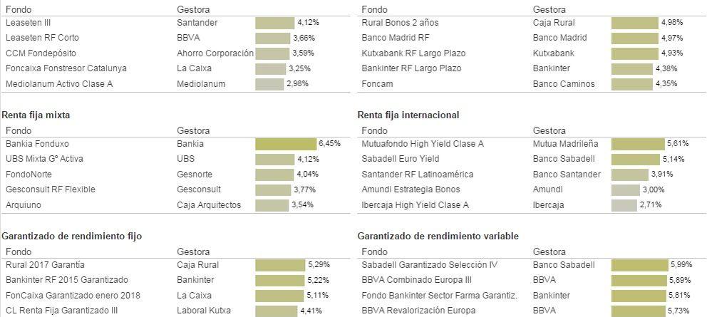 Las grandes gestoras españolas apenas destacan en cuatro de las diez principales categorías