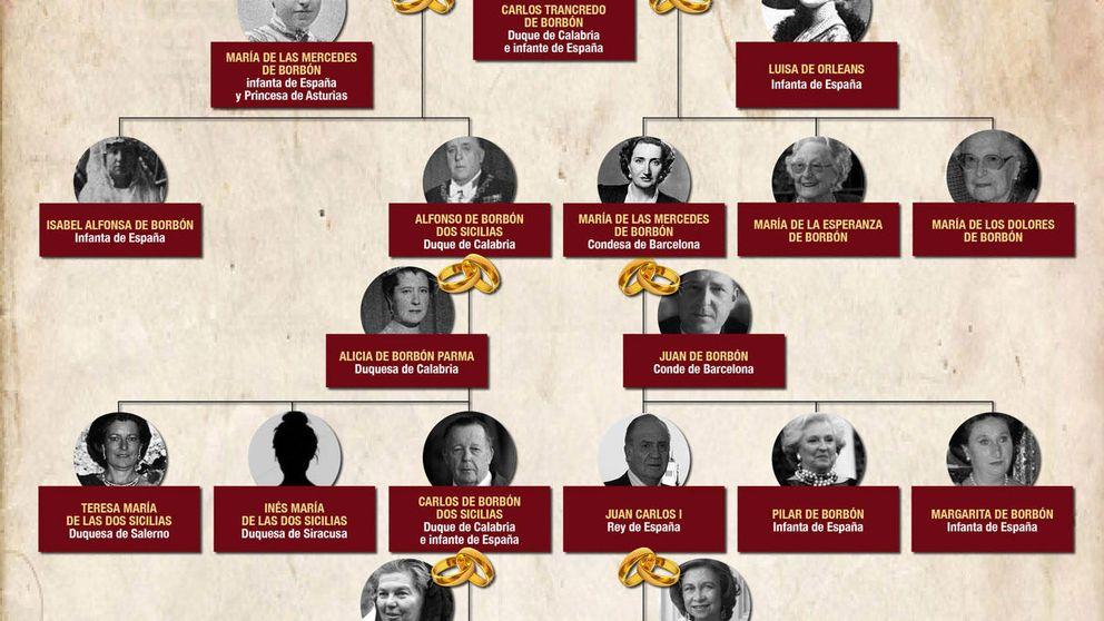 El árbol genealógico que une a los Borbón con los Borbón Dos Sicilias