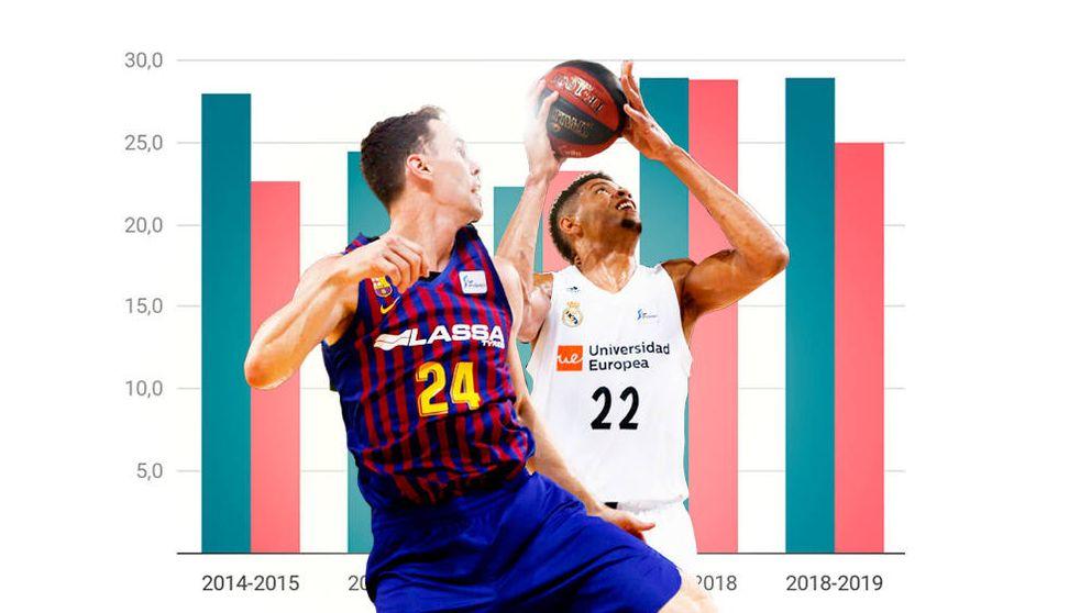 Máquinas de perder dinero: cuánto gastan Real Madrid y Barcelona en el baloncesto
