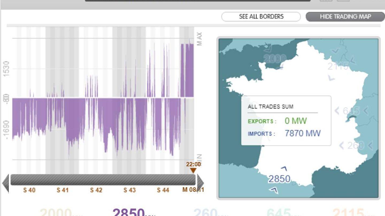 Gráfico de balance de energía del operador del sistema Francés, RTE, en las últimas semanas. (RTE)